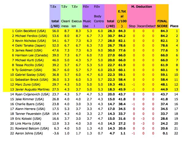 1A Prelims Results